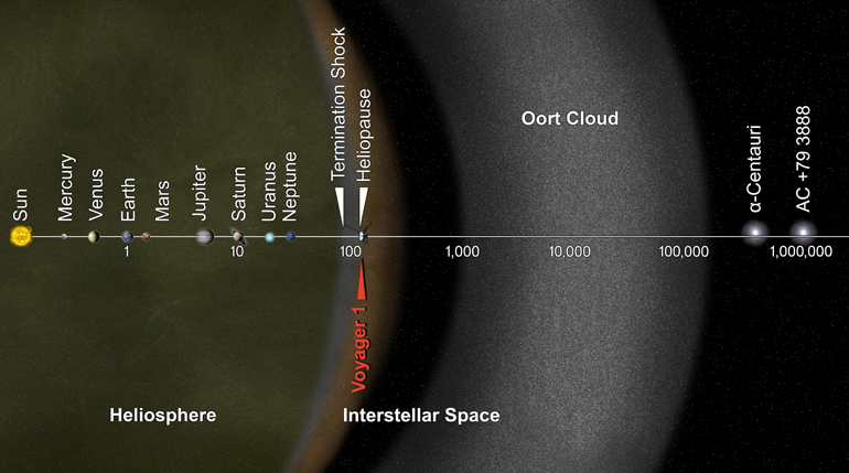 This artist's concept puts solar system distances in perspective. The scale bar is in astronomical units, with each set distance beyond 1 AU representing 10 times the previous distance. One AU is the distance from the sun to the Earth, which is about 93 million miles or 150 million kilometers. Neptune, the most distant planet from the sun, is about 30 AU.