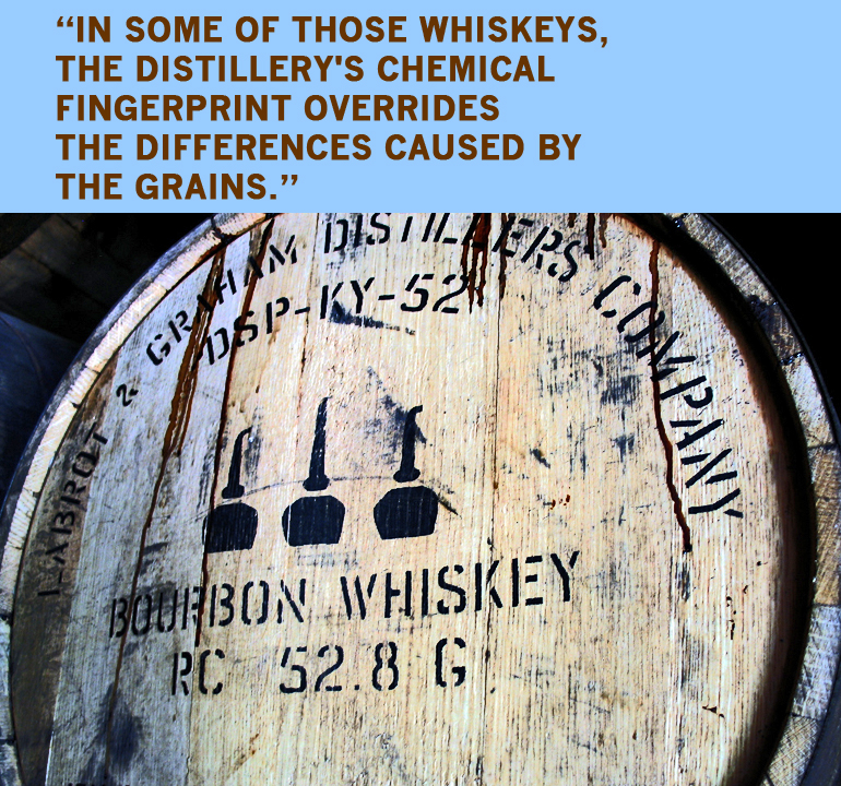 Some of the aromas and flavors of whiskeys are established by volatile compounds (those that readily vaporize) produced during the distillation process. Other nonvolatile compounds, however, are drawn from the oak casks during aging and cause changes in the whiskey's flavor, color, and mouth-feel. (Credit: Sean Johnson/Flickr)