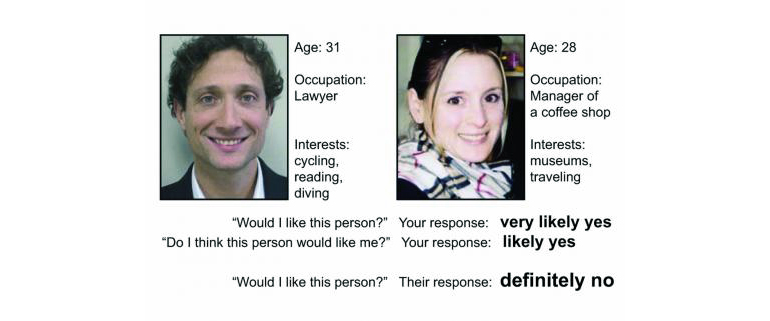 Caption for dating image Similar to online dating, the study participants chose profiles of people they are most attracted to. They viewed the profiles (left), and their own (right) while lying in a brain scanner that tracked their brain's opioid response when they were told the person they'd chosen did or did not like them (as in the last line of this image). (Credit: U. Michigan)