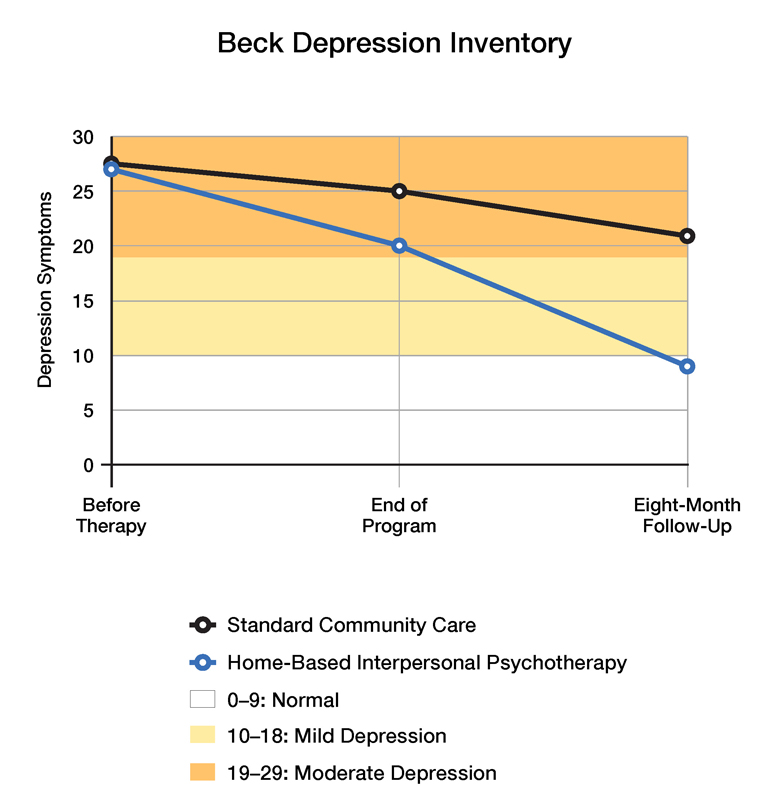 Women who received home-based interpersonal therapy saw their depression subside by the end of treatment and continue to improve eight months later. Women who received standard care experienced much less relief. (Credit: U. Rochester)