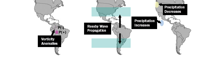 Research suggests that deforestation will likely produce a weather cycle over the Amazon consisting of abnormally dry air in the sun-scorched northern Amazon around the equator weighted by wetter air in the cooler south (left). The Princeton-led researchers found that the Amazon pattern would be subject to meandering high-altitude winds known as Rossby waves that move east or west across the planet (center). The Rossby waves would move the dry end of the Amazon pattern directly over the western United States from December to February, while the pattern's rainy portion would be over the Pacific Ocean south of Mexico (right). (Credit: David Medvigy/Princeton)