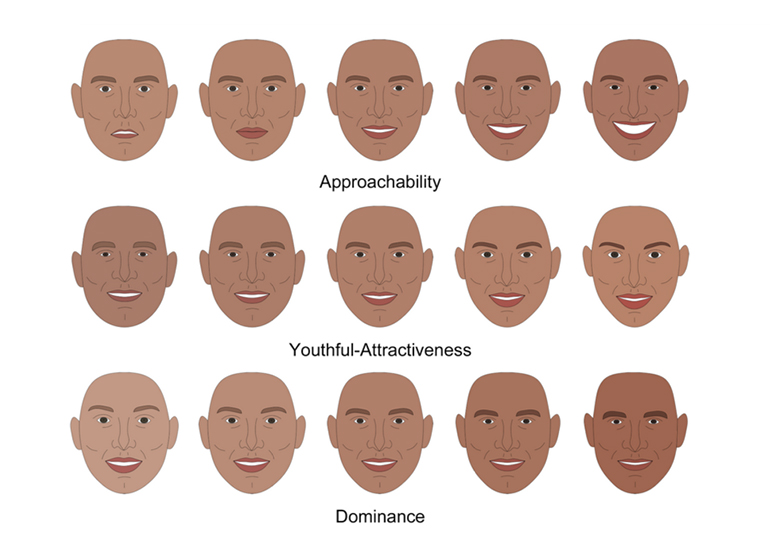 range of facial features