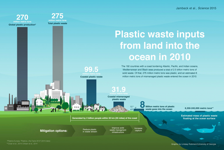 infographic about plastic in the ocean
