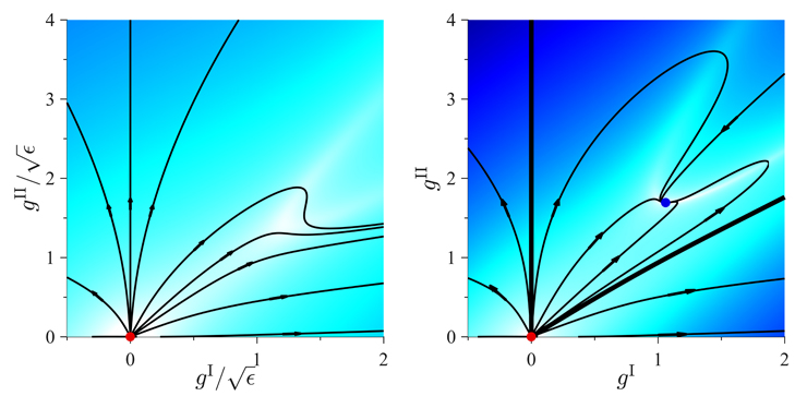 """Earlier calculations failed to find a """"fixed point"""" in three dimensions, or a spot where the lines overlap (left). By taking the calculations one more step, Yaida found a fixed point (right), showing that a phase transition might exist."""