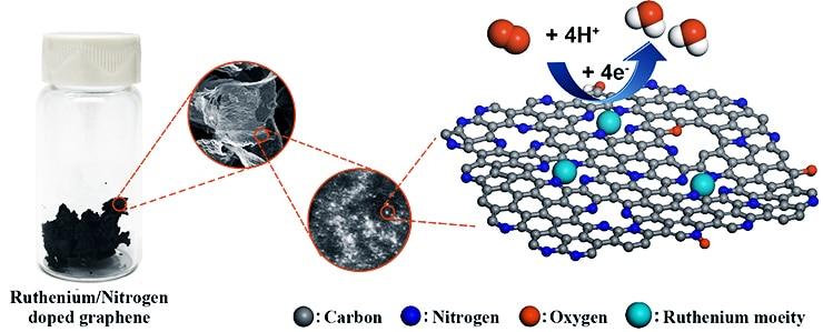 graphene ruthenium fuel cell catalyst
