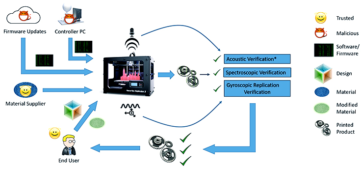 3D printer cyberattack process chart