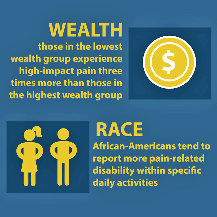 pain and income infographic