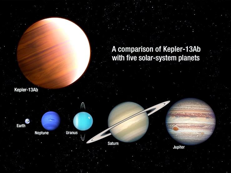 Kepler-13ab size diagram