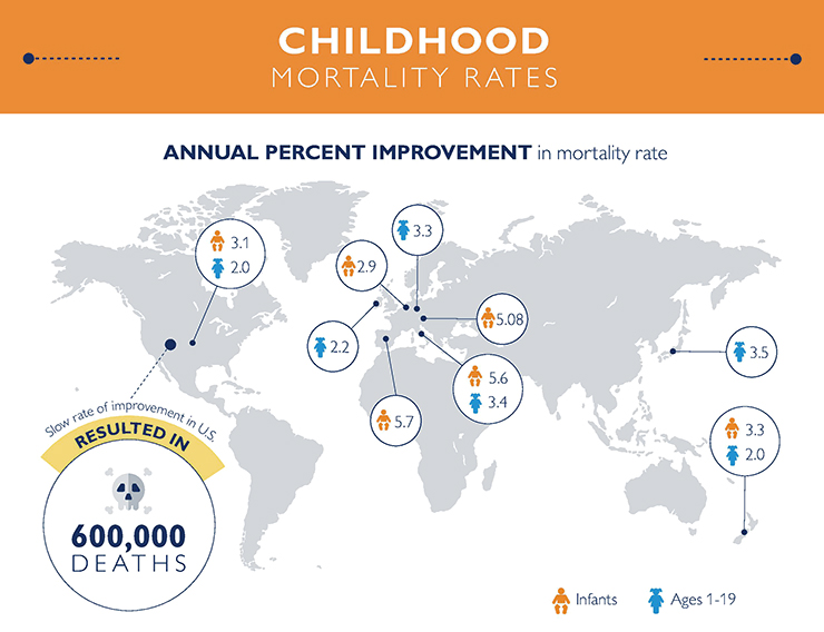 child mortality graphic 1