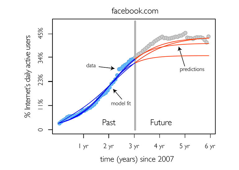 The model projections of the sustainability of Facebook. (Credit: Carnegie Mellon)