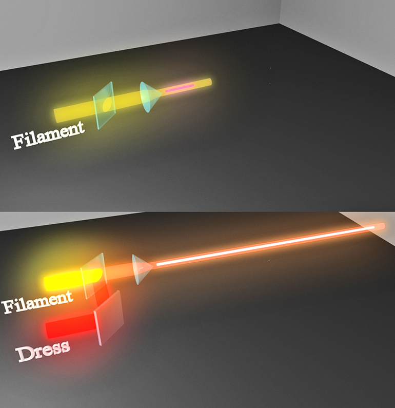 The top image shows the case of the intense central beam alone. The beam is focused and a short filament results and the plasma channel dissipates rapidly. In the bottom figure, the beam is accompanied by the dress beam. The filament and the plasma channel is extended manifold. (Credit: University of Arizona)