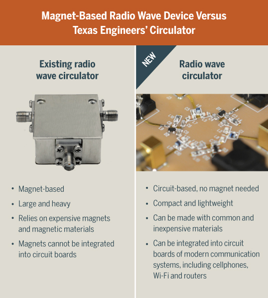 comparison chart: radio wave circulators