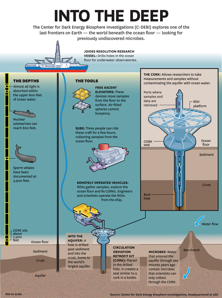 CORK undersea lab