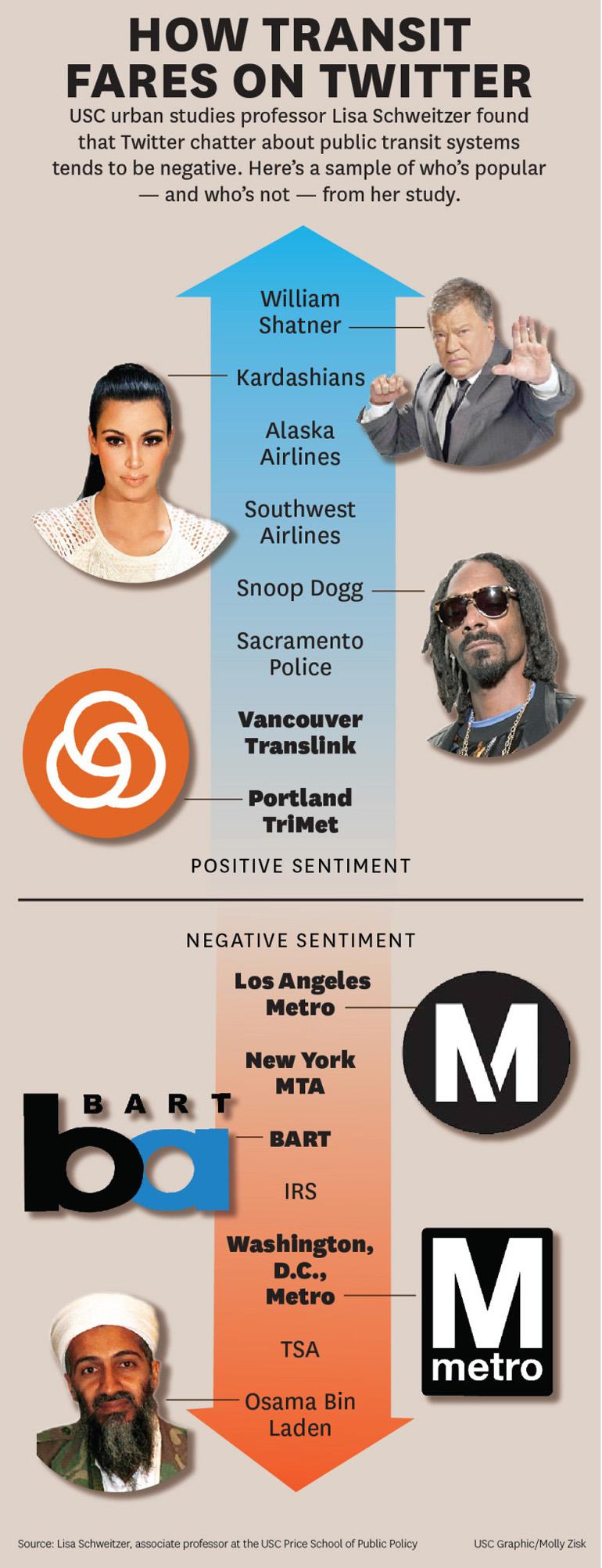 transit twitter hatred infographic