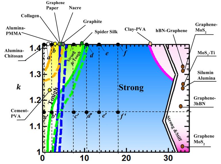 composite structure comparison chart