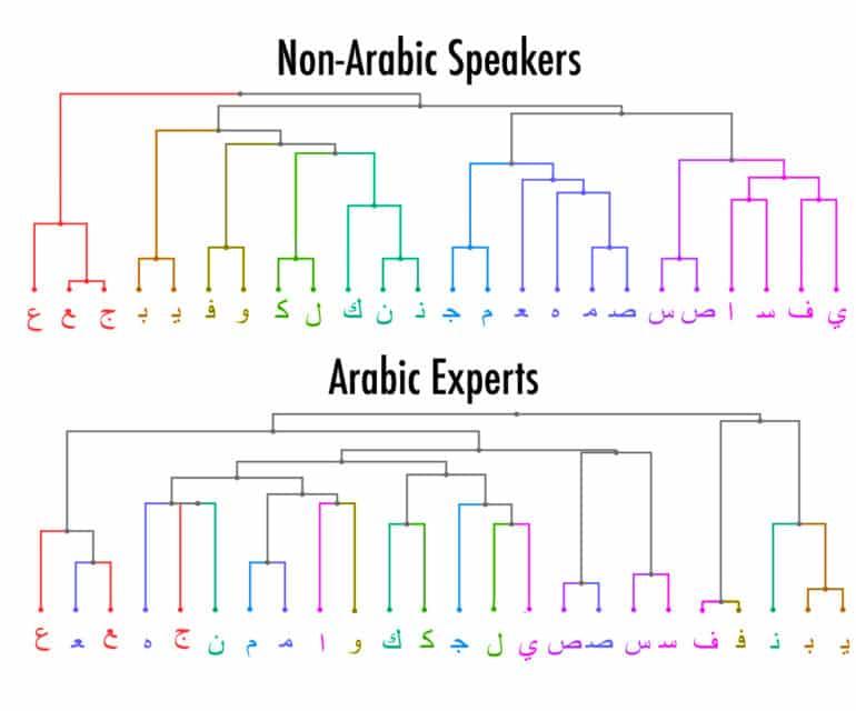 Arabic letter chart