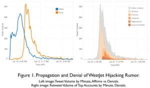 tweets graph