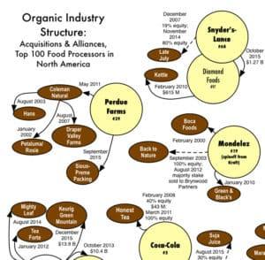 organic - food monopolies