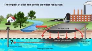illustration of coal ash pond leaks