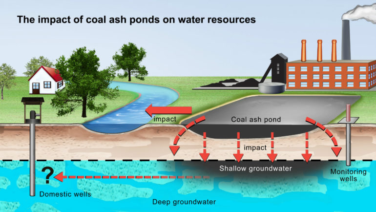 illustration of coal ash pond leaks