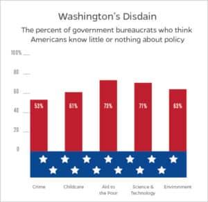 washington disdain chart