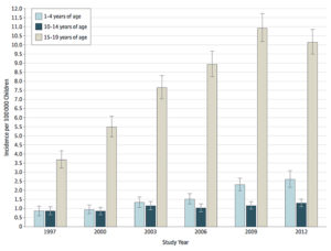 opioid poisoning chart