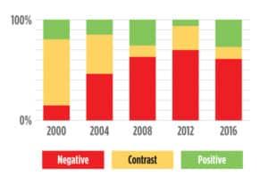 negative ad percentage chart