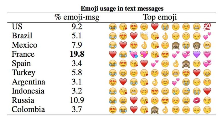 People Around The World Use These Emojis The Most Futurity