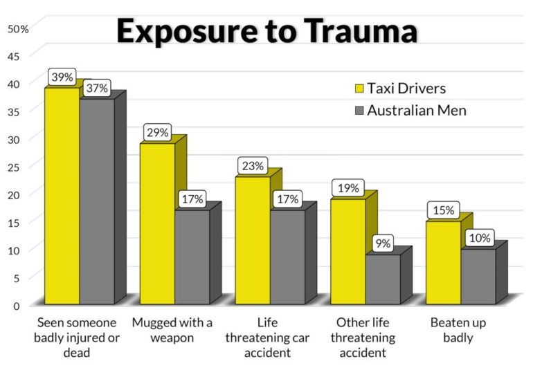 cab driver trauma graph