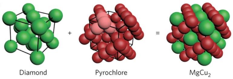 superlattice and pyrochlore diagram