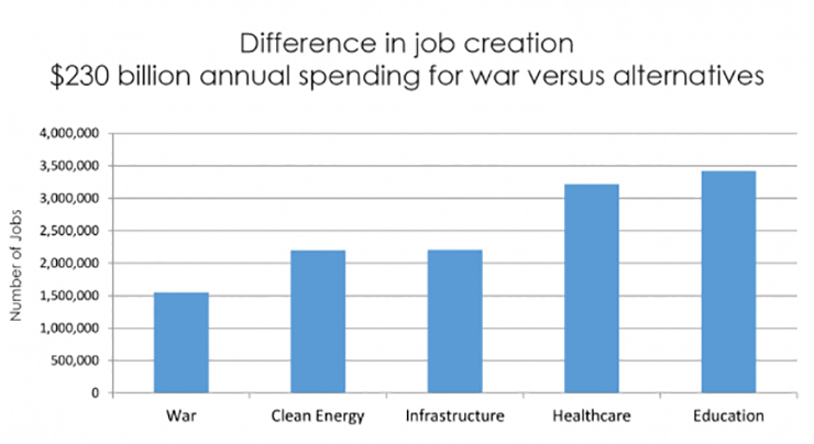 war vs. domestic spending jobs bar chart