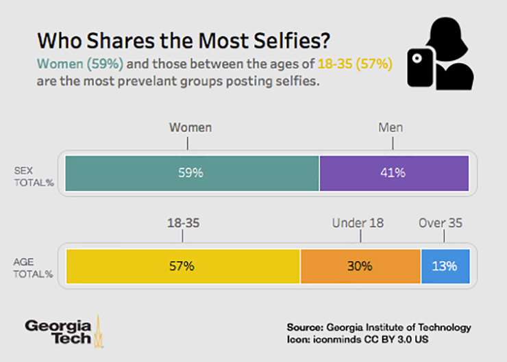 Who shares the most selfies? Infographic