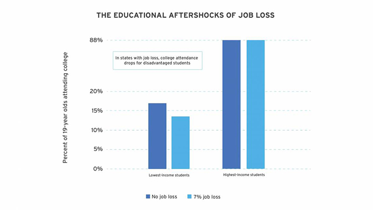 graph showing educational aftershocks of job loss