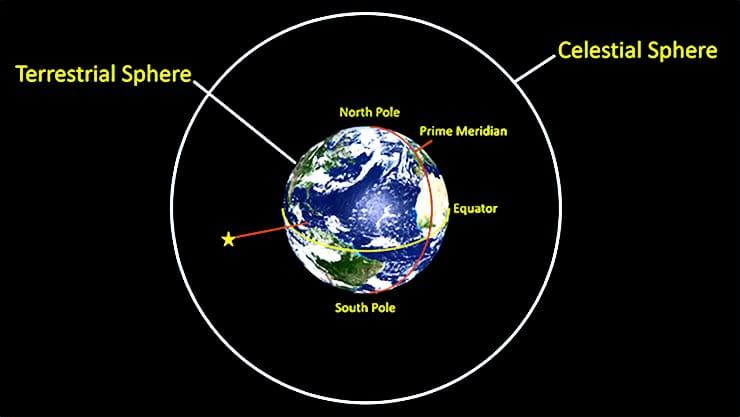 AstroNav course illustration