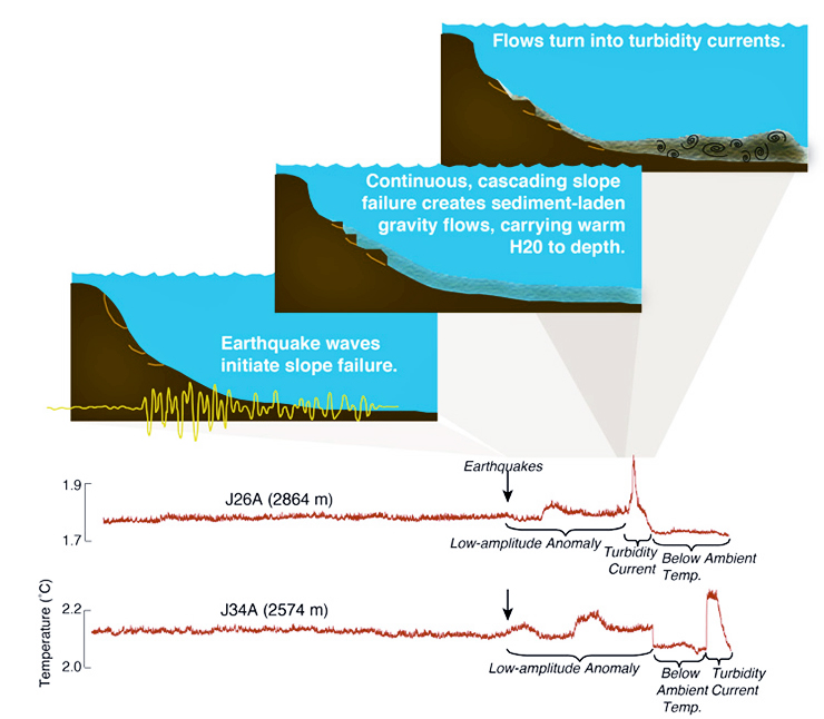 sediment flow model