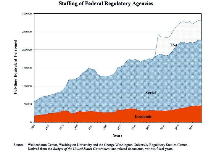 staffing for regulatory agencies