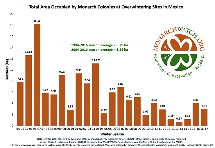 monarch butterfly population chart