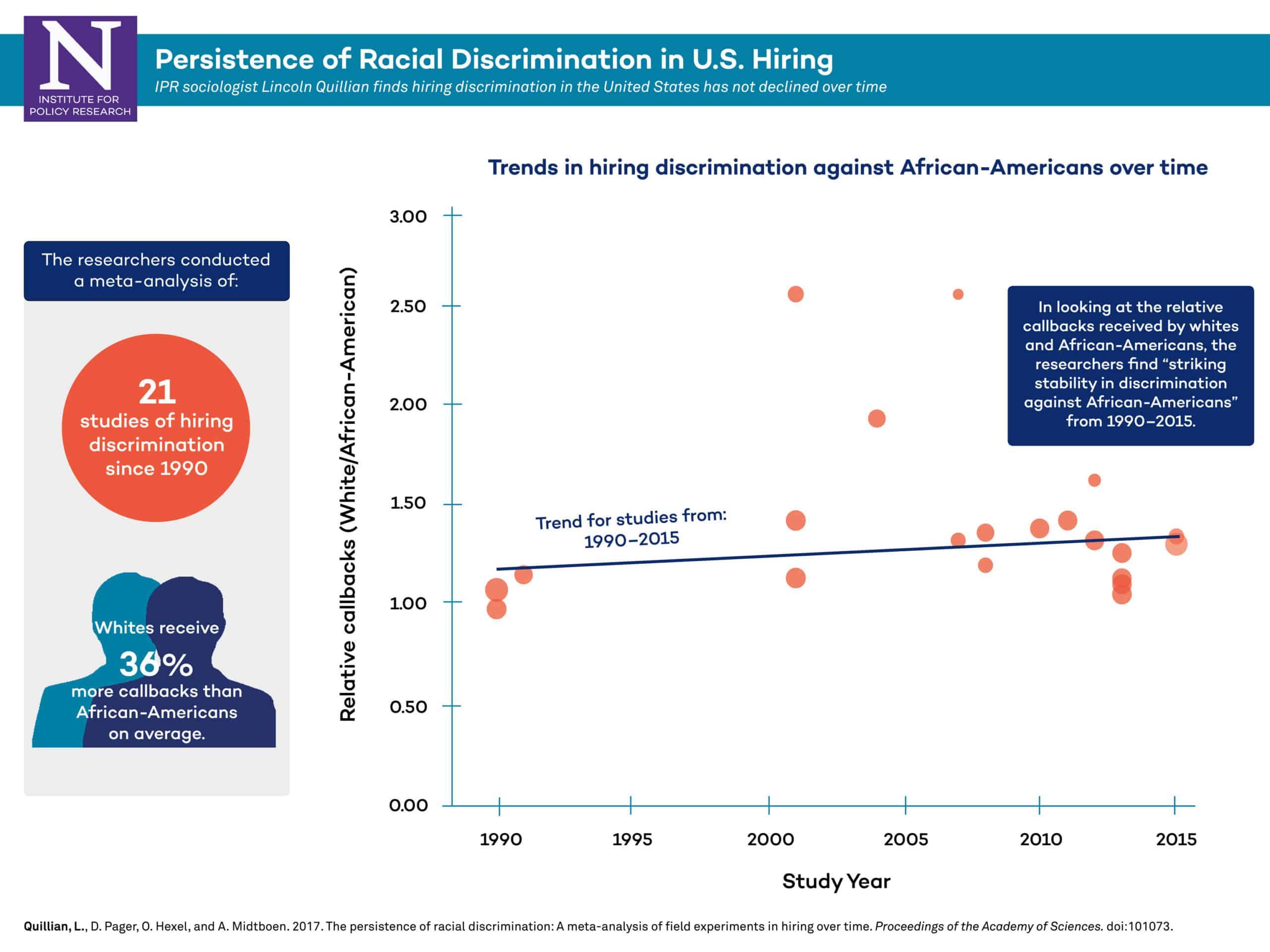 hiring bias infographic