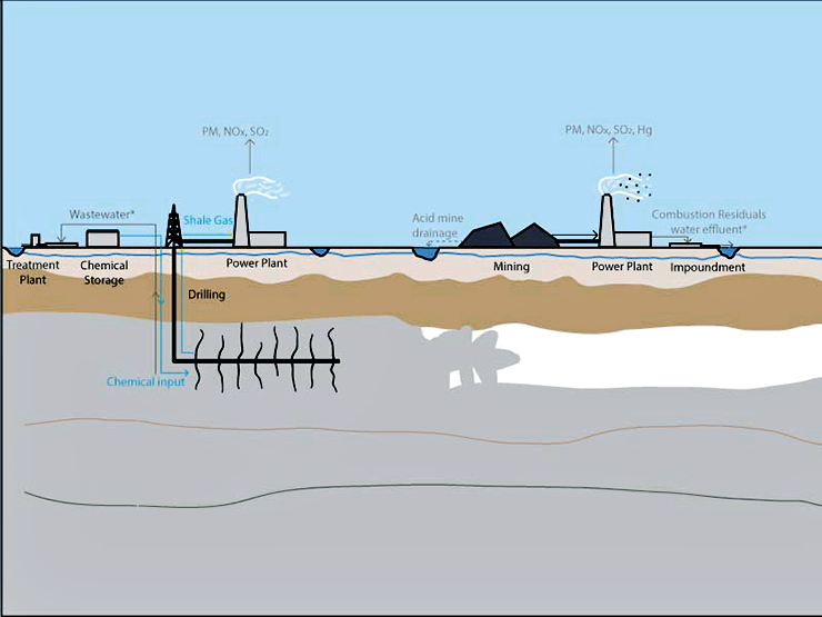 coal versus shale gas illustration