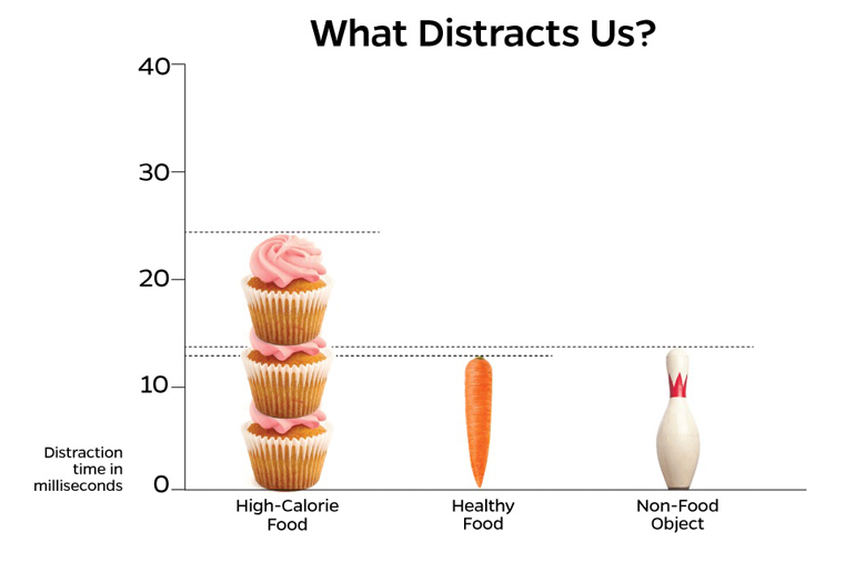 Junk Food Is Way More Distracting Than Kale Futurity