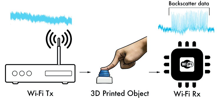 3D printed objects connecting to Wi-Fi graphic