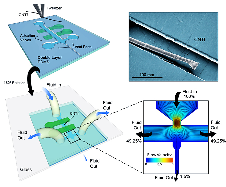Delivering carbon nanotube fiber