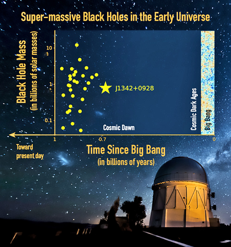 chart of most distant and most massive black holes