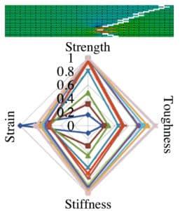 natural materials chart