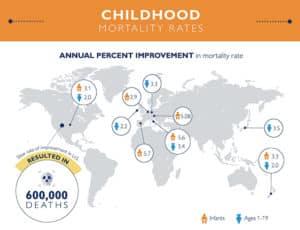 child mortality graphic 1