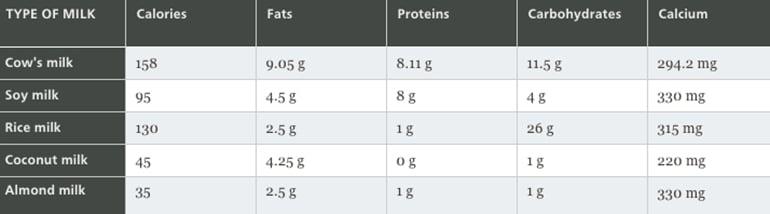 milk comparison chart