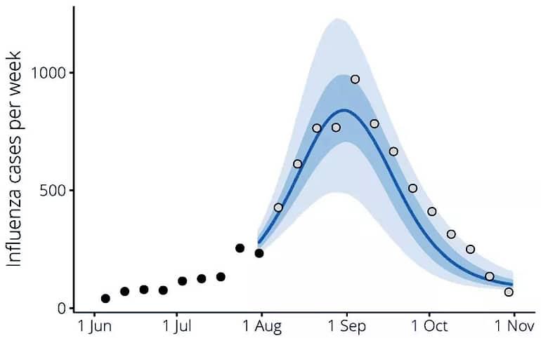 flu modeling graph