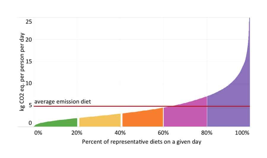 diet emissions graph
