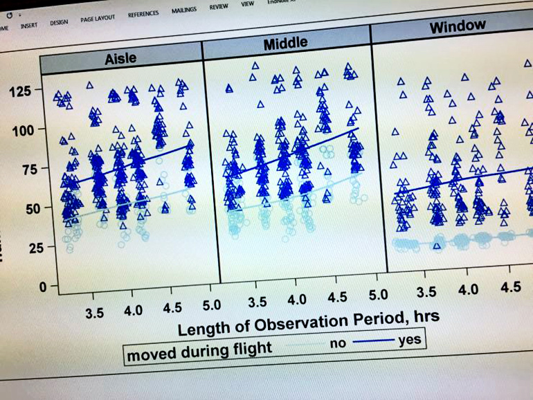 observation chart