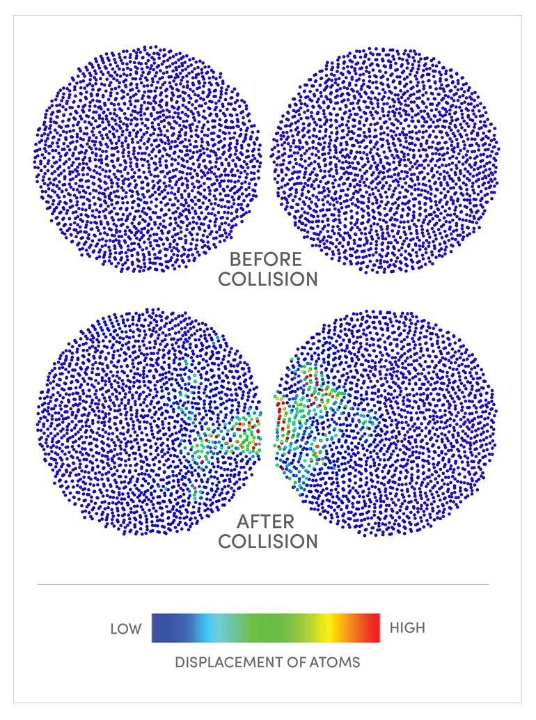 nanoparticle collisions illustration